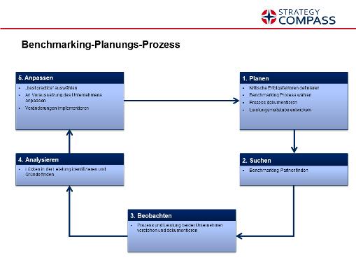 Benchmarking So Lernen Unternehmen Von Den Besten 3