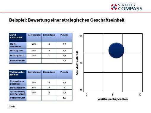 Marktattraktivitäts-/Wettbewerbspositions-Portfolio (McKinsey ...
