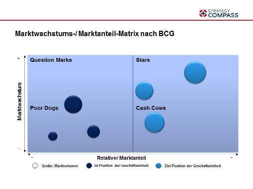 BCG-Portfolio (BCG-Matrix)